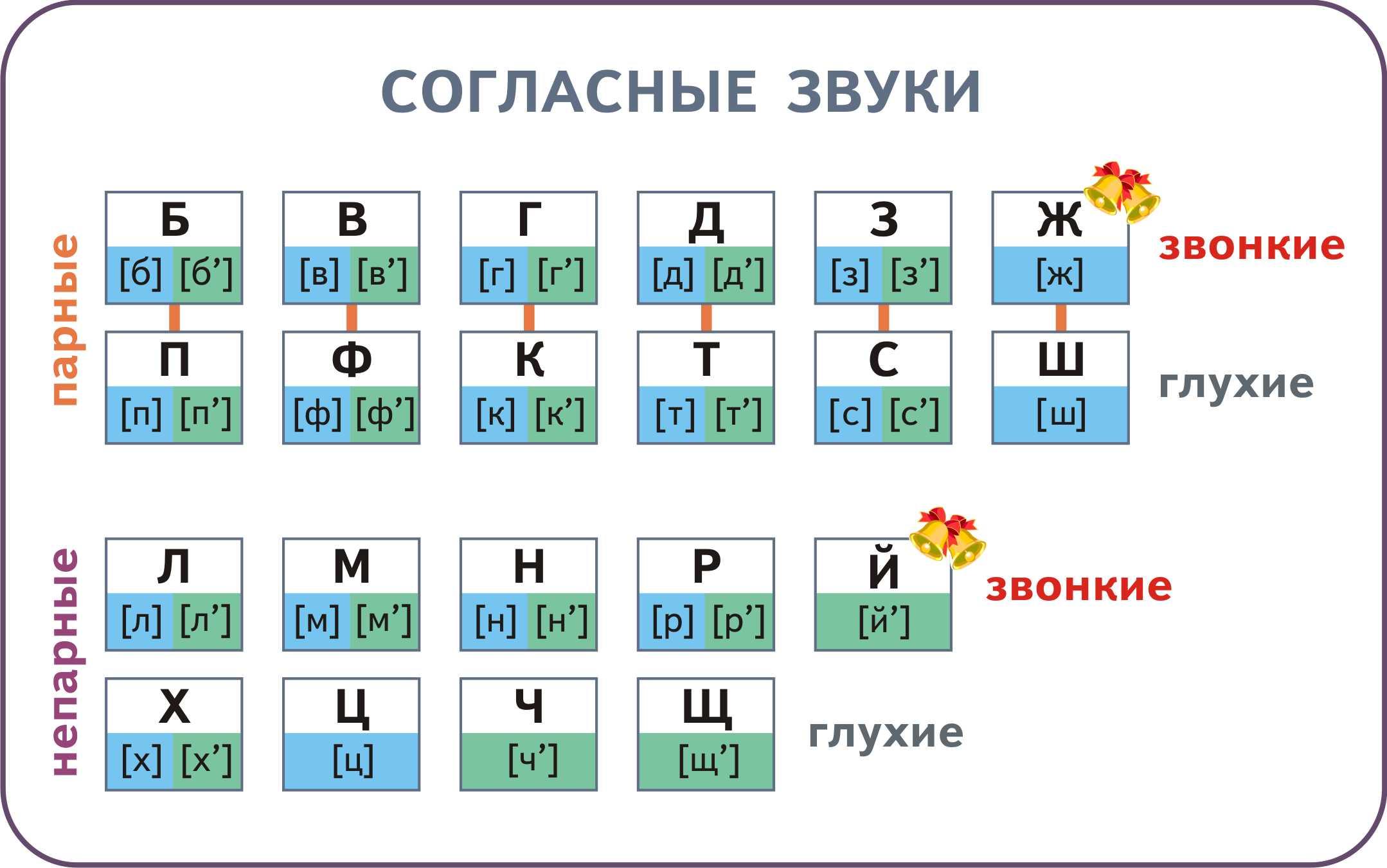 Твердые и мягкие согласные звуки 1 класс: таблица, правило 45