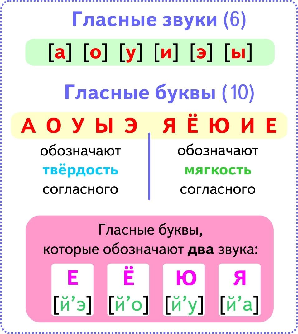 Обозначение звуков в русском языке схема фото 523